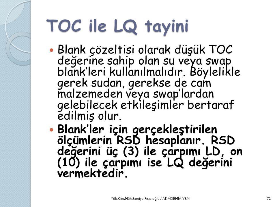 TOC ile LQ tayini  Blank çözeltisi olarak düşük TOC değerine sahip olan su veya swap blank'leri kullanılmalıdır. Böylelikle gerek sudan, gerekse de c
