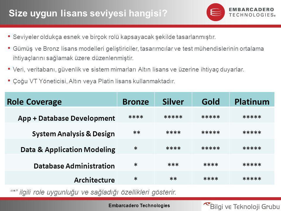 Embarcadero Technologies Size uygun lisans seviyesi hangisi.
