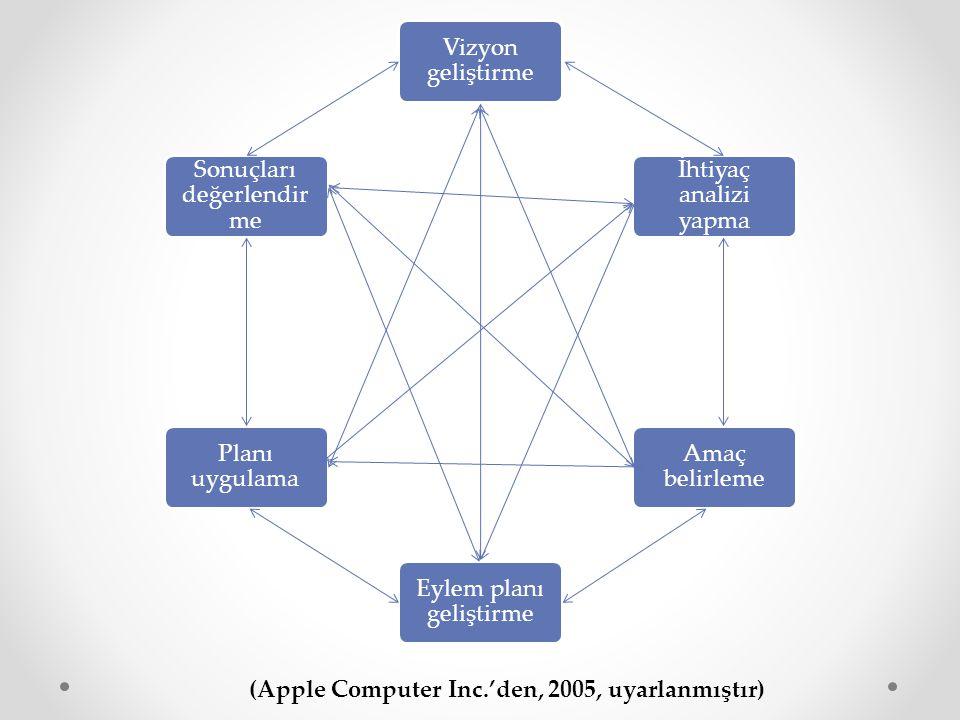 Özellikleri Planlama ağı gibidir Rehberlik eder Doğrusal bir yol takip etmez !Örneğin,.