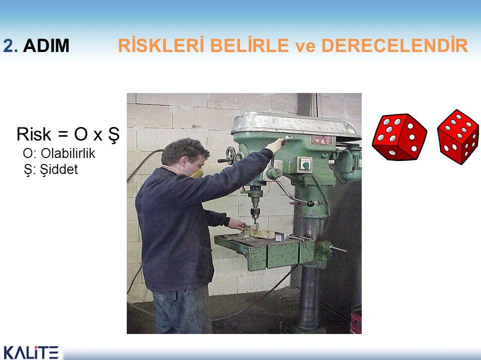 Risk = O x Ş O: Olabilirlik Ş: Şiddet 2. ADIM RİSKLERİ BELİRLE ve DERECELENDİR
