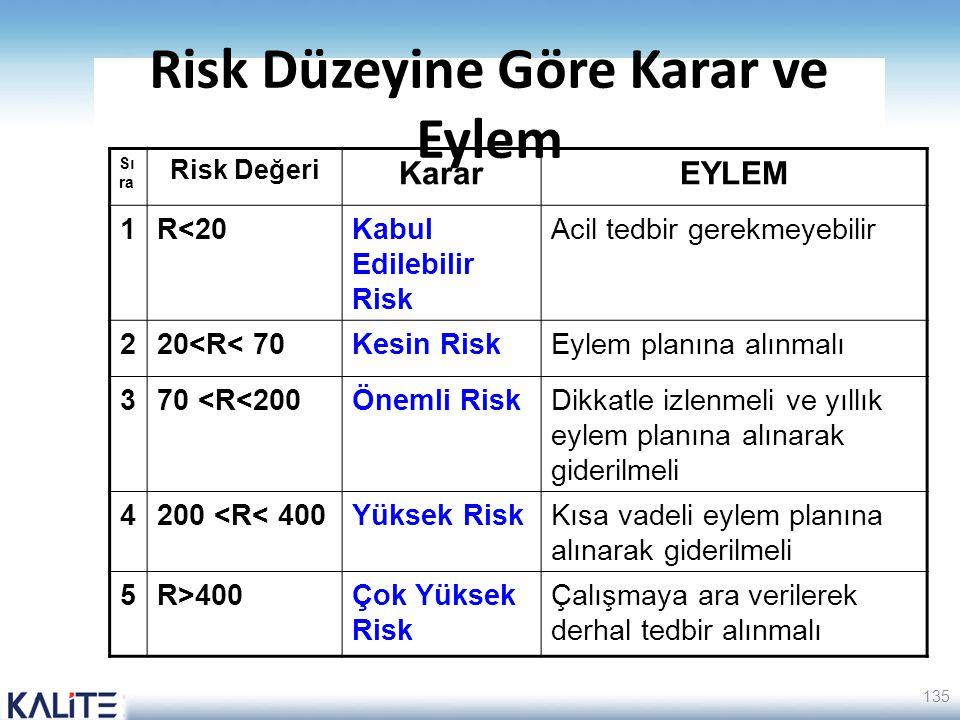 Risk Düzeyine Göre Karar ve Eylem Sı ra Risk Değeri KararEYLEM 1R<20Kabul Edilebilir Risk Acil tedbir gerekmeyebilir 220<R< 70Kesin Risk Eylem planına