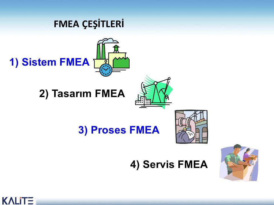 FMEA ÇEŞİTLERİ 3) Proses FMEA 4) Servis FMEA 2) Tasarım FMEA 1) Sistem FMEA