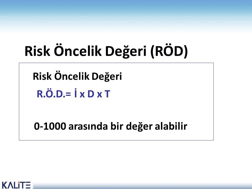 Risk Öncelik Değeri (RÖD) Risk Öncelik Değeri R.Ö.D.= İ x D x T 0-1000 arasında bir değer alabilir