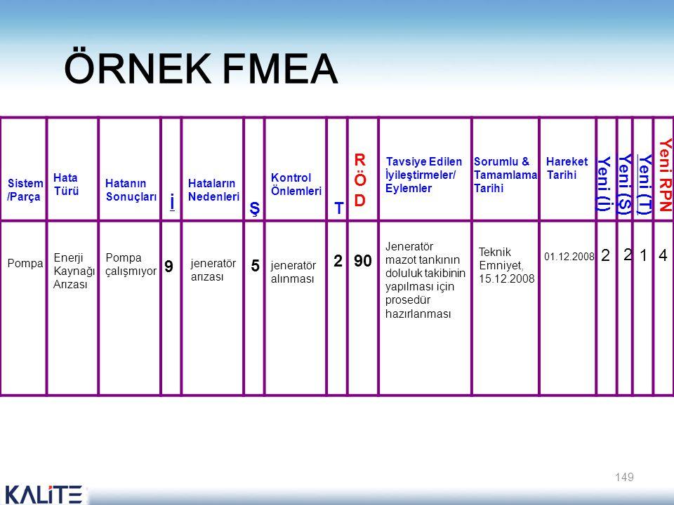 ÖRNEK FMEA 149 Sistem /Parça Hata Türü Hatanın Sonuçları Pompa Enerji Kaynağı Arızası Pompa çalışmıyor İ Hataların Nedenleri 9 jeneratör arızası 5 Ş K