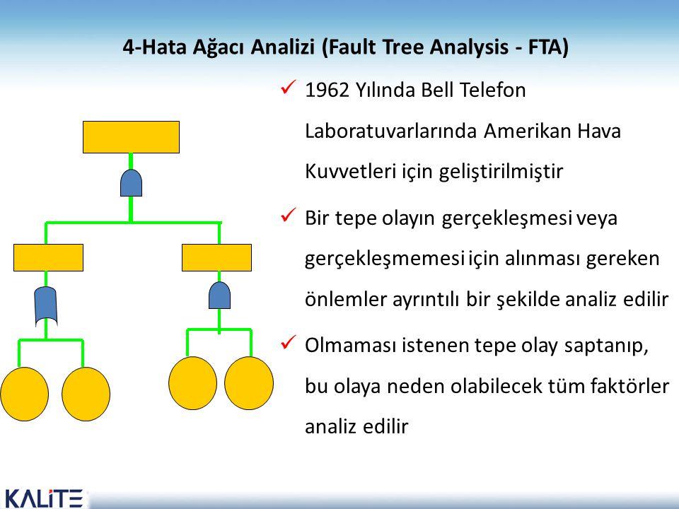 4-Hata Ağacı Analizi (Fault Tree Analysis - FTA)  1962 Yılında Bell Telefon Laboratuvarlarında Amerikan Hava Kuvvetleri için geliştirilmiştir  Bir t