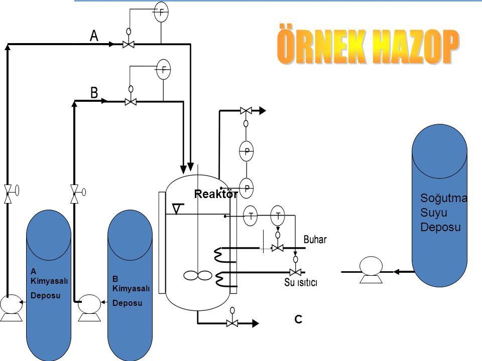 C Soğutma Suyu Deposu A Kimyasalı Deposu B Kimyasalı Deposu Reaktör