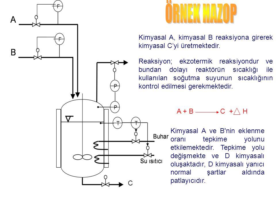C Kimyasal A, kimyasal B reaksiyona girerek kimyasal C'yi üretmektedir. Reaksiyon; ekzotermik reaksiyondur ve bundan dolayı reaktörün sıcaklığı ile ku