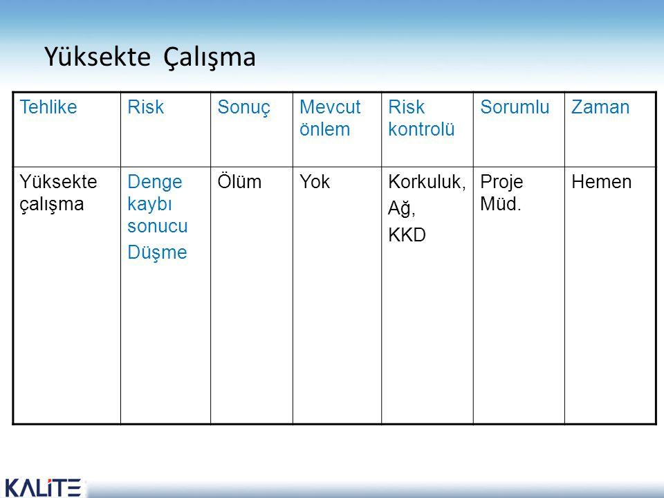 Yüksekte Çalışma TehlikeRiskSonuçMevcut önlem Risk kontrolü SorumluZaman Yüksekte çalışma Denge kaybı sonucu Düşme ÖlümYokKorkuluk, Ağ, KKD Proje Müd.