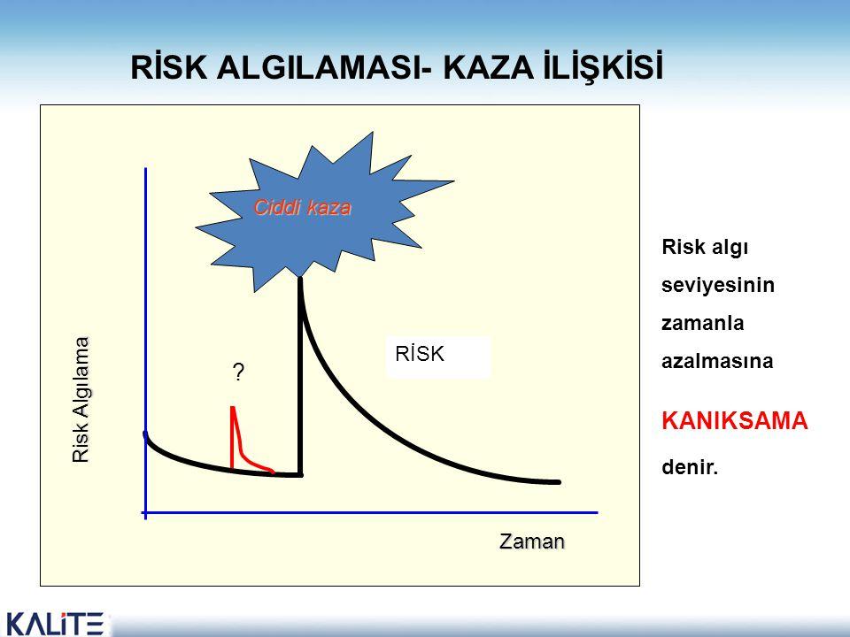 RİSK ALGILAMASI- KAZA İLİŞKİSİ Ciddi kaza RİSK Zaman Risk Algılama ? Risk algı seviyesinin zamanla azalmasına KANIKSAMA denir.