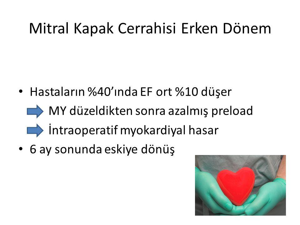 Mitral Kapak Cerrahisi Erken Dönem • Hastaların %40'ında EF ort %10 düşer MY düzeldikten sonra azalmış preload İntraoperatif myokardiyal hasar • 6 ay