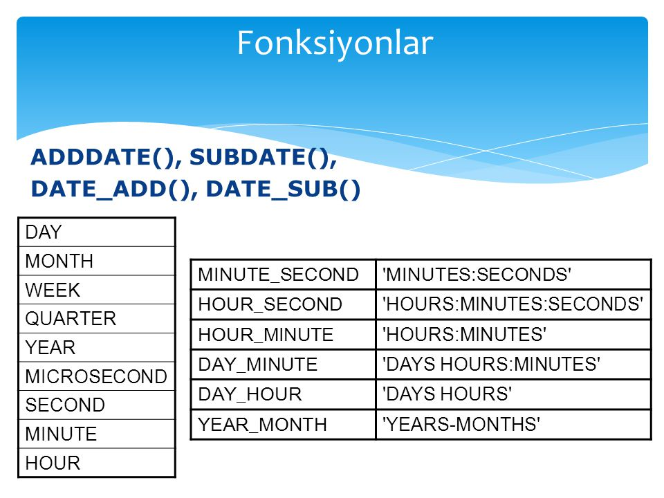 ADDDATE(), SUBDATE(), DATE_ADD(), DATE_SUB() MINUTE_SECOND MINUTES:SECONDS HOUR_SECOND HOURS:MINUTES:SECONDS HOUR_MINUTE HOURS:MINUTES DAY_MINUTE DAYS HOURS:MINUTES DAY_HOUR DAYS HOURS YEAR_MONTH YEARS-MONTHS DAY MONTH WEEK QUARTER YEAR MICROSECOND SECOND MINUTE HOUR