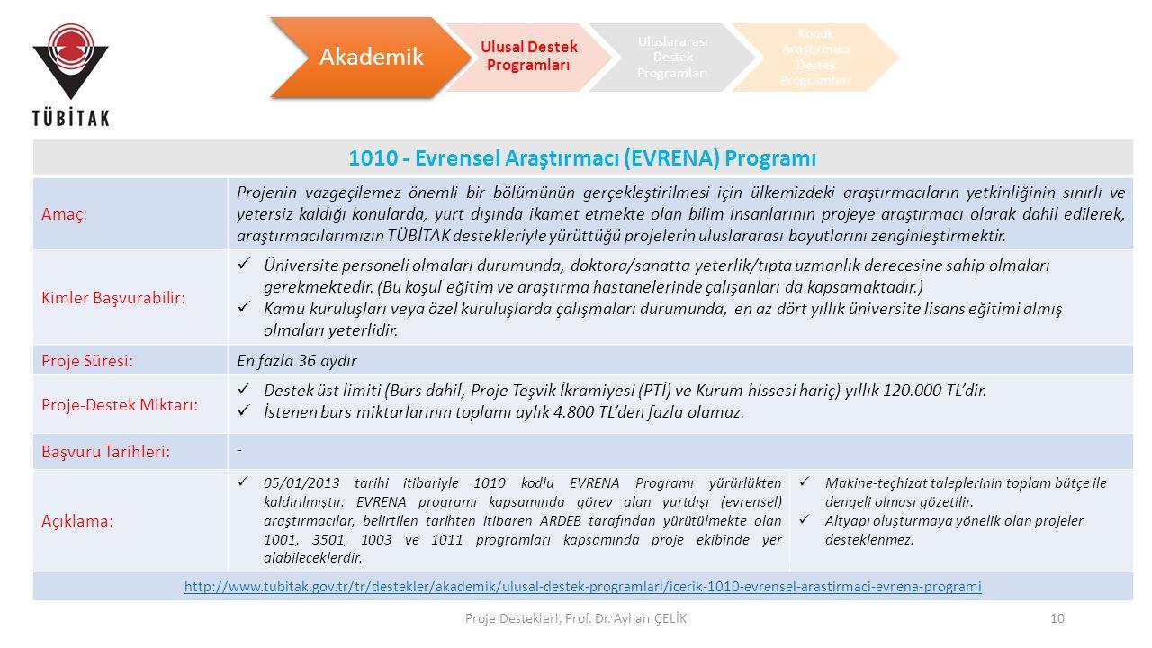 Proje Destekleri, Prof. Dr. Ayhan ÇELİK10 Akademik Ulusal Destek Programları Uluslararası Destek Programları Konuk Araştırmacı Destek Programları 1010