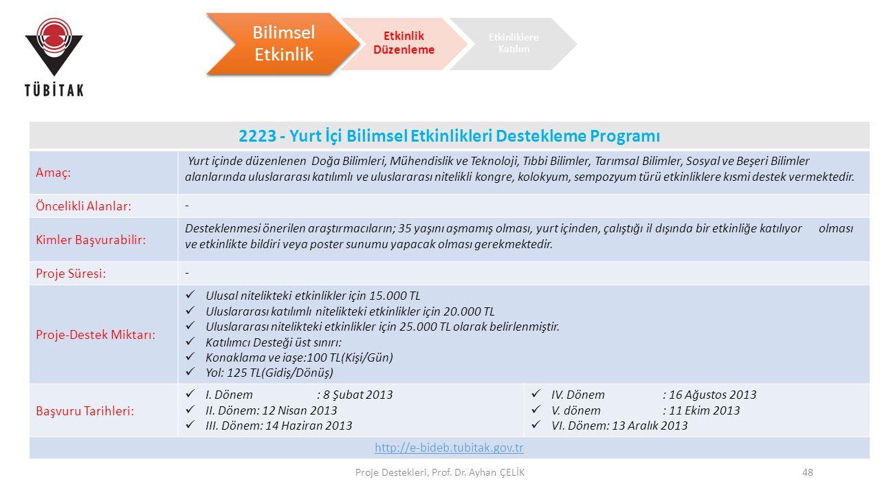 Proje Destekleri, Prof. Dr. Ayhan ÇELİK48 Bilimsel Etkinlik Etkinlik Düzenleme 2223 - Yurt İçi Bilimsel Etkinlikleri Destekleme Programı Amaç: Yurt iç