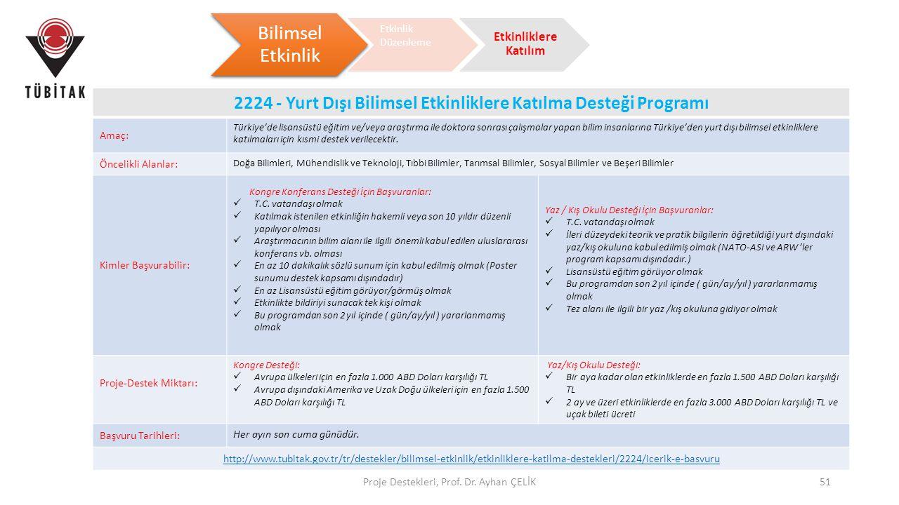 Proje Destekleri, Prof. Dr. Ayhan ÇELİK51 Bilimsel Etkinlik Etkinlik Düzenleme Etkinliklere Katılım 2224 - Yurt Dışı Bilimsel Etkinliklere Katılma Des