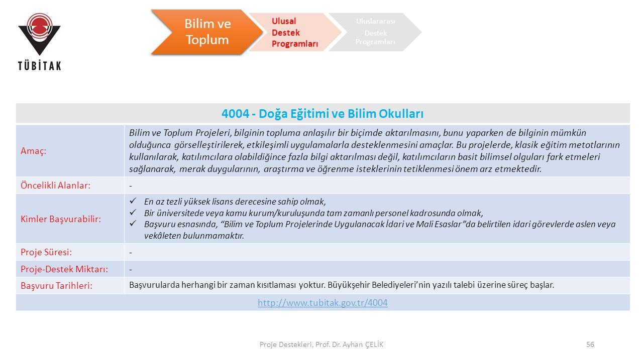 Proje Destekleri, Prof. Dr. Ayhan ÇELİK56 Bilim ve Toplum Ulusal Destek Programları Uluslararası Destek Programları 4004 - Doğa Eğitimi ve Bilim Okull