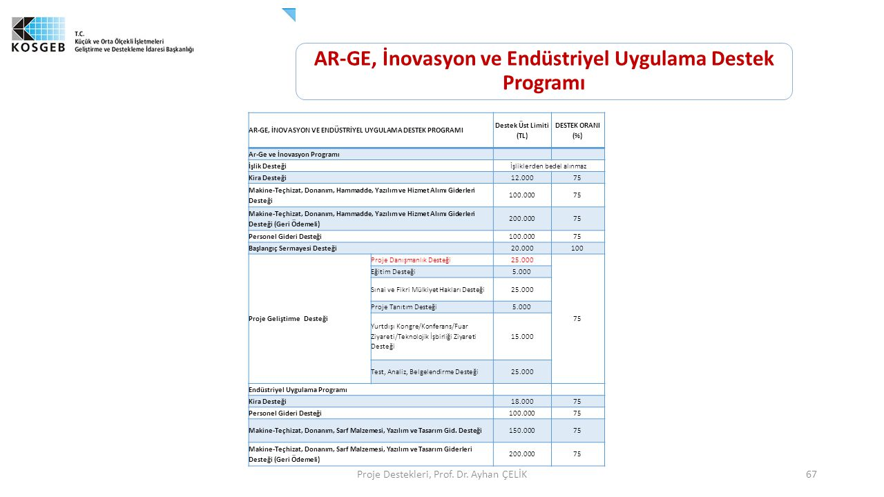 Proje Destekleri, Prof. Dr. Ayhan ÇELİK67 AR-GE, İNOVASYON VE ENDÜSTRİYEL UYGULAMA DESTEK PROGRAMI Destek Üst Limiti (TL) DESTEK ORANI (%) Ar-Ge ve İn