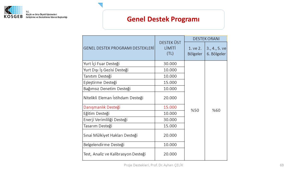 Proje Destekleri, Prof. Dr. Ayhan ÇELİK69 GENEL DESTEK PROGRAMI DESTEKLERİ DESTEK ÜST LİMİTİ (TL) DESTEK ORANI 1. ve 2. Bölgeler 3., 4., 5. ve 6. Bölg