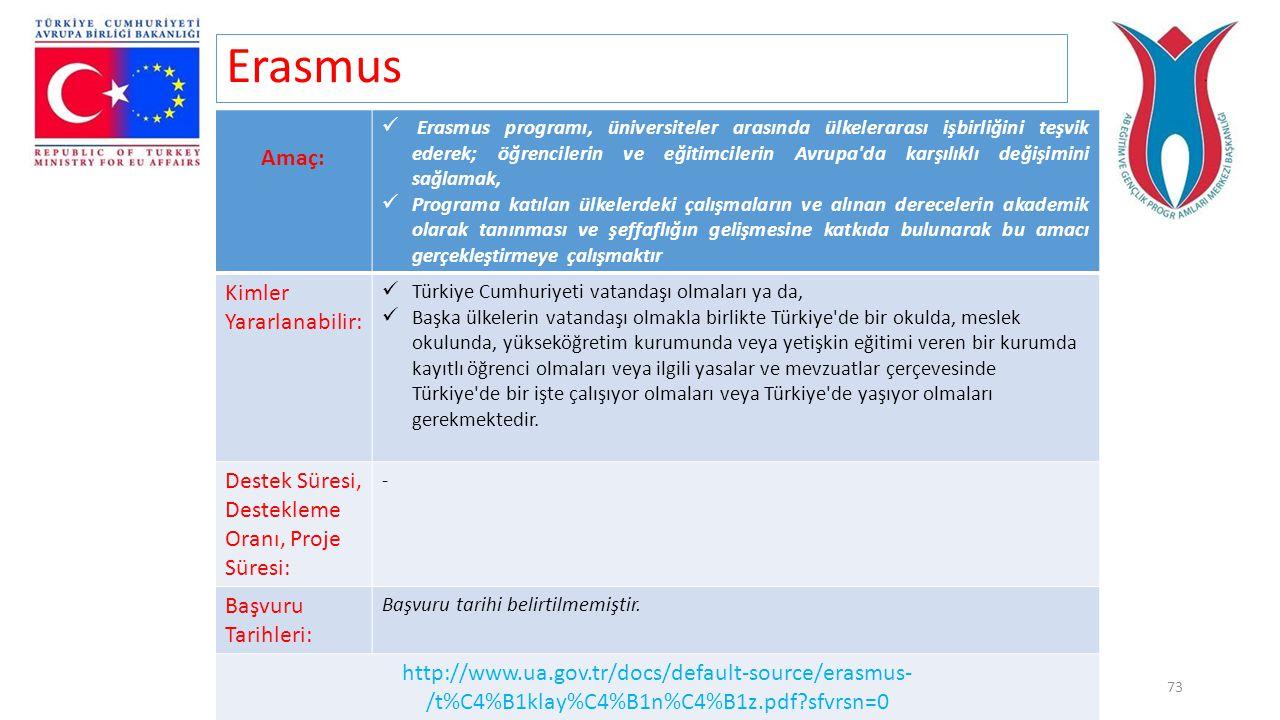 Proje Destekleri, Prof. Dr. Ayhan ÇELİK73 Erasmus Amaç:  Erasmus programı, üniversiteler arasında ülkelerarası işbirliğini teşvik ederek; öğrencileri