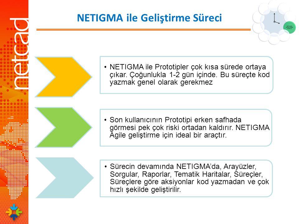 NETIGMA ile Geliştirme Süreci •NETIGMA ile Prototipler çok kısa sürede ortaya çıkar.
