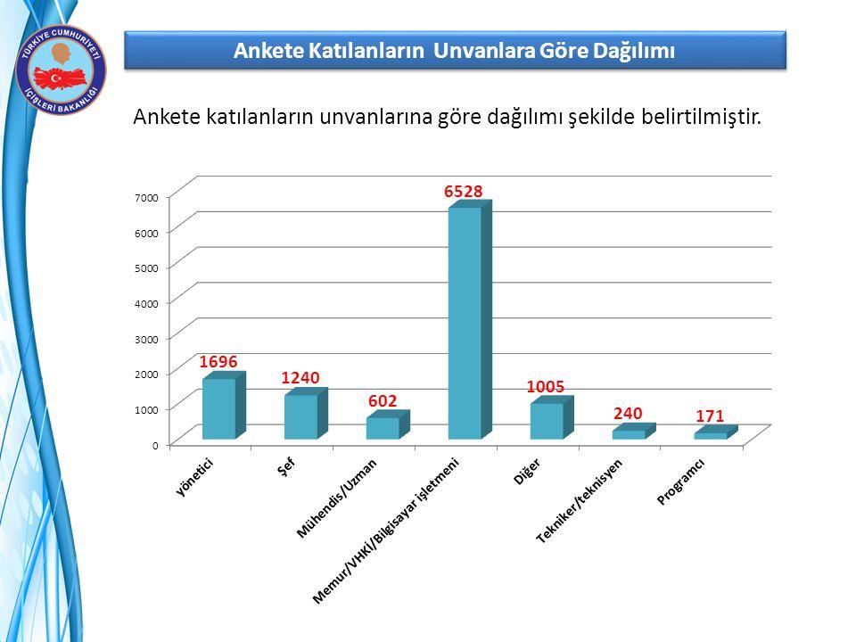 Ankete katılanların unvanlarına göre dağılımı şekilde belirtilmiştir.