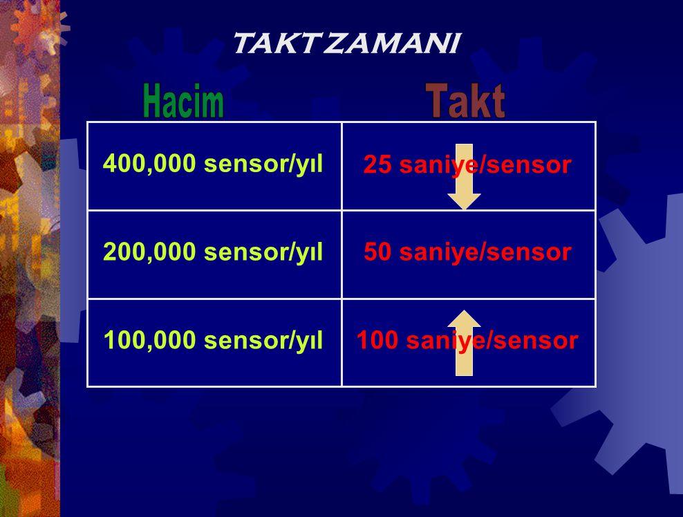 Takt Zamanı Hesaplama ÖRNEK Toplam Üretim Zamanı = 2 vardiya/gün x 8 saat/vardiya x 3,600 saniye/saat = 57,600 saniye/gün Verilen aralar = -2 vardiya/