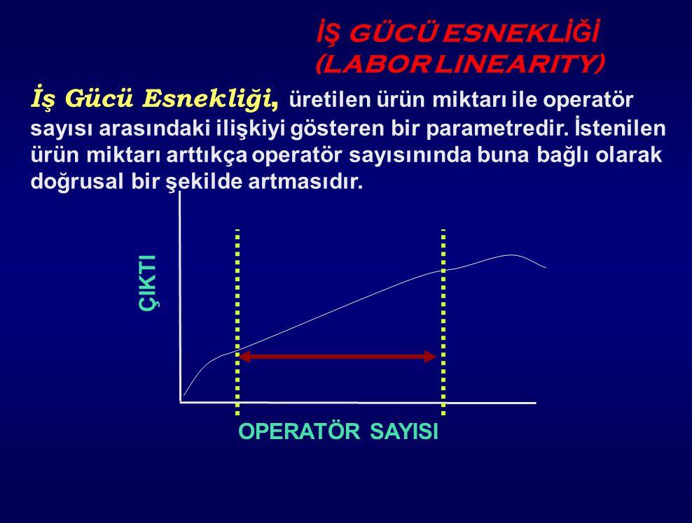 OPERATÖR DENGE D İ AGRAMI D İ KKATE ALDI Ğ IMIZ PARAMETRELER ; -- Operatör çevrim zamanları -- Operatörün yürüme zamanları -- Operatörün bekleme zaman