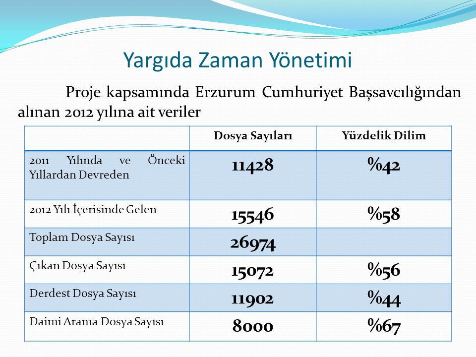 Yargıda Zaman Yönetimi Proje kapsamında Erzurum Cumhuriyet Başsavcılığından alınan 2012 yılına ait veriler Dosya SayılarıYüzdelik Dilim 2011 Yılında ve Önceki Yıllardan Devreden 11428%42 2012 Yılı İçerisinde Gelen 15546%58 Toplam Dosya Sayısı 26974 Çıkan Dosya Sayısı 15072%56 Derdest Dosya Sayısı 11902%44 Daimi Arama Dosya Sayısı 8000%67