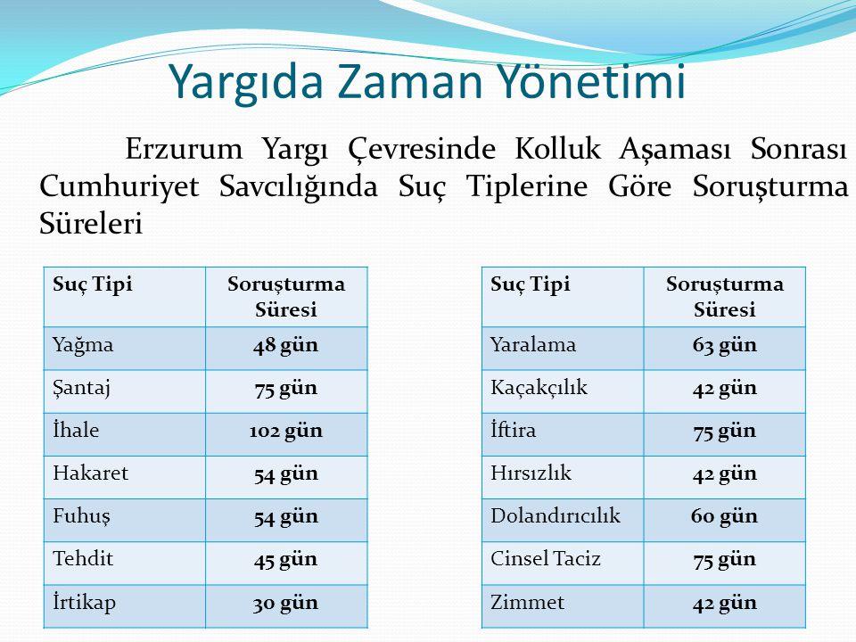 Yargıda Zaman Yönetimi Erzurum Yargı Çevresinde Kolluk Aşaması Sonrası Cumhuriyet Savcılığında Suç Tiplerine Göre Soruşturma Süreleri Suç TipiSoruştur