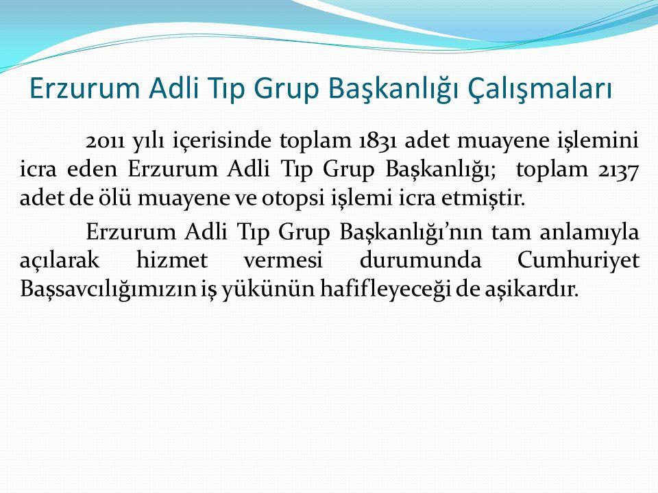 Erzurum Adli Tıp Grup Başkanlığı Çalışmaları 2011 yılı içerisinde toplam 1831 adet muayene işlemini icra eden Erzurum Adli Tıp Grup Başkanlığı; toplam 2137 adet de ölü muayene ve otopsi işlemi icra etmiştir.