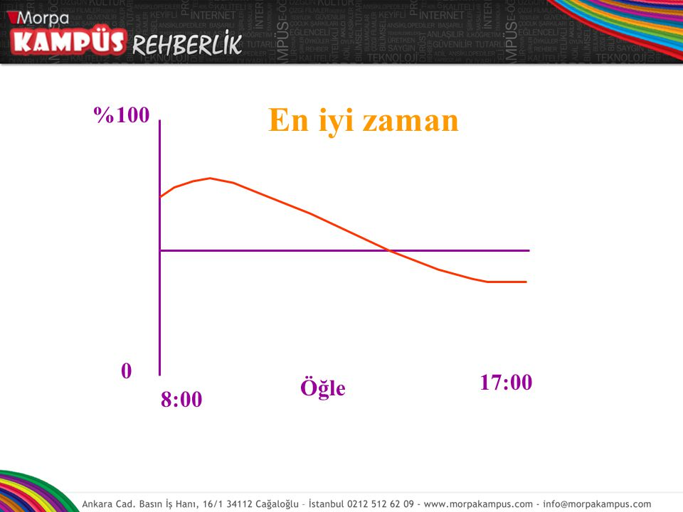 %100 0 8:00 Öğle 17:00 En iyi zaman