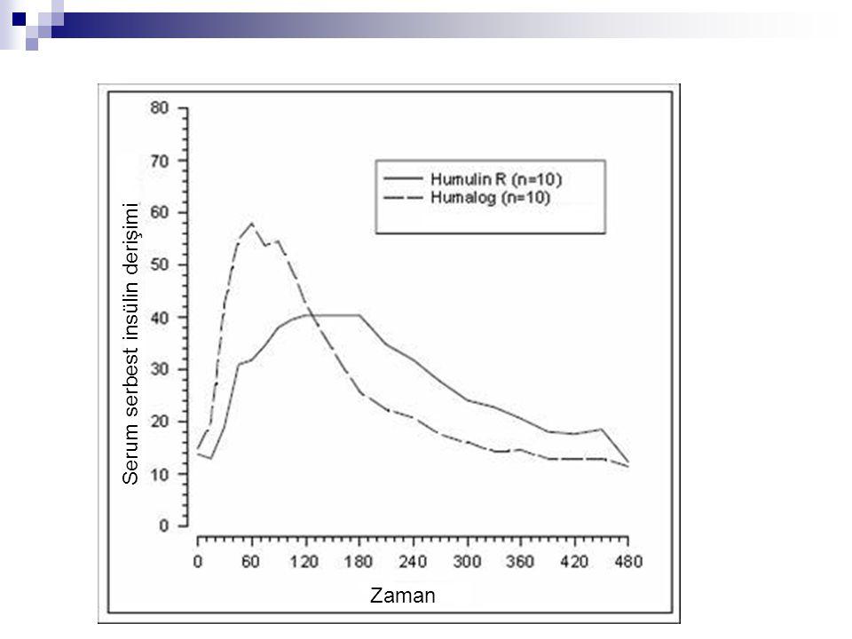 Serum serbest insülin derişimi Zaman