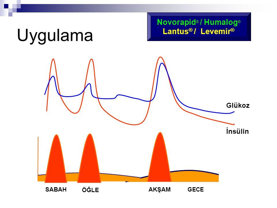 SABAH AKŞAM ÖĞLE GECE Glükoz İnsülin Novorapid ® / Humalog ® Lantus ® / Levemir ® Uygulama