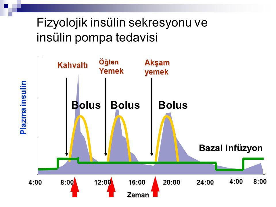 4:0016:0020:0024:00 4:00 Kahvaltı ÖğlenYemekAkşamyemek 8:00 12:008:00 Zaman Bazal infüzyon Bolus Plazma insulin Fizyolojik insülin sekresyonu ve insül