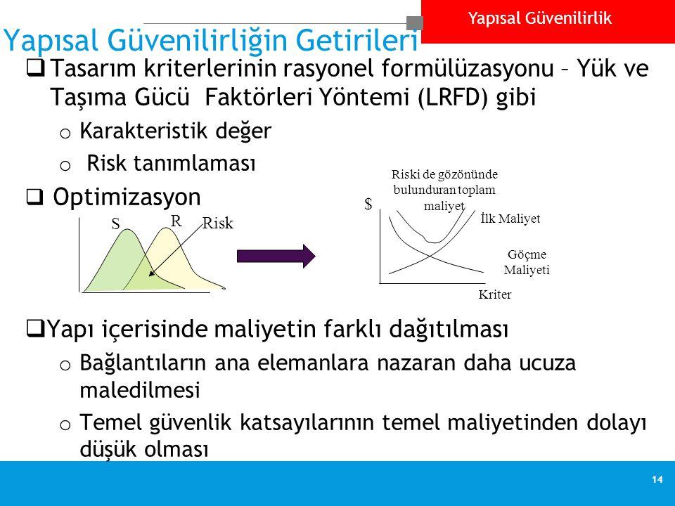 Yapısal Güvenilirlik 14 Yapısal Güvenilirliğin Getirileri  Tasarım kriterlerinin rasyonel formülüzasyonu – Yük ve Taşıma Gücü Faktörleri Yöntemi (LRF