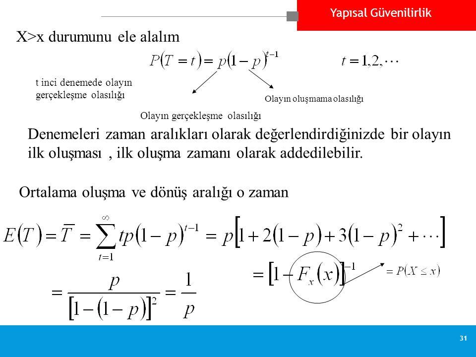 Yapısal Güvenilirlik 31 Bernoulli trial sequence Olayın gerçekleşme olasılığı Olayın oluşmama olasılığı X>x durumunu ele alalım t inci denemede olayın gerçekleşme olasılığı Denemeleri zaman aralıkları olarak değerlendirdiğinizde bir olayın ilk oluşması, ilk oluşma zamanı olarak addedilebilir.