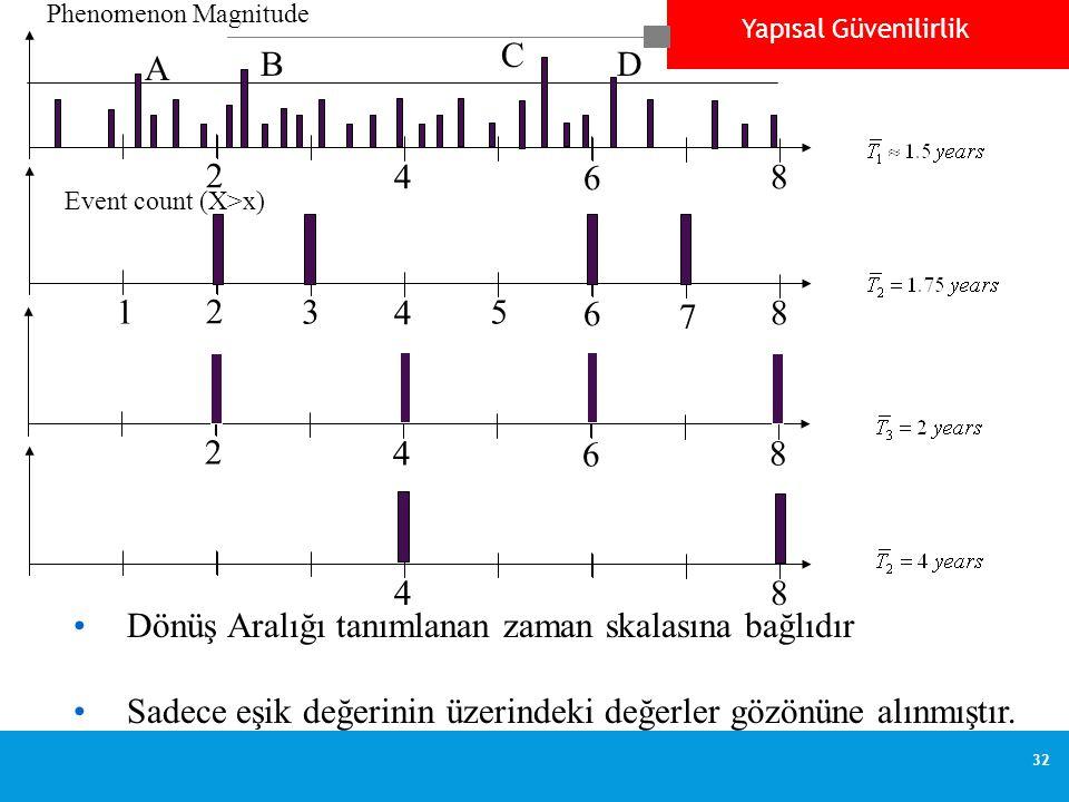 Yapısal Güvenilirlik 32 2 4 6 8 135 7 Event count (X>x) 2 4 6 8 48 2 4 6 8 A B C D Phenomenon Magnitude •Dönüş Aralığı tanımlanan zaman skalasına bağlıdır •Sadece eşik değerinin üzerindeki değerler gözönüne alınmıştır.