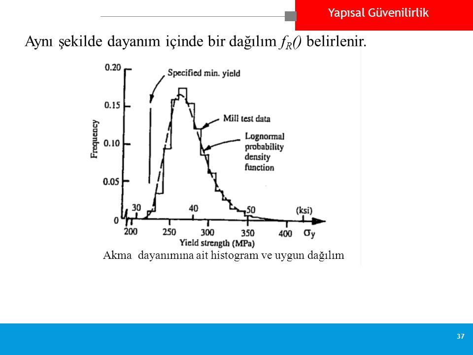 Yapısal Güvenilirlik 37 Akma dayanımına ait histogram ve uygun dağılım Aynı şekilde dayanım içinde bir dağılım f R () belirlenir.
