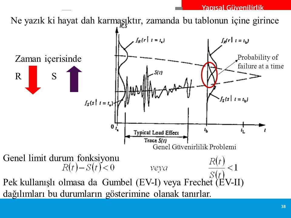 Yapısal Güvenilirlik 38 Genel Güvenirlilik Problemi Probability of failure at a time Ne yazık ki hayat dah karmaşıktır, zamanda bu tablonun içine girince Zaman içerisinde R S Genel limit durum fonksiyonu Pek kullanışlı olmasa da Gumbel (EV-I) veya Frechet (EV-II) dağılımları bu durumların gösterimine olanak tanırlar.