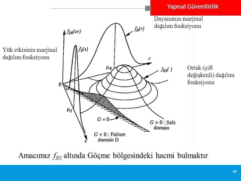 Yapısal Güvenilirlik 40 Dayanımın marjinal dağılım fonksiyonu Yük etkisinin marjinal dağılım fonksiyonu Ortak (çift değişkenli) dağılım fonksiyonu Ama