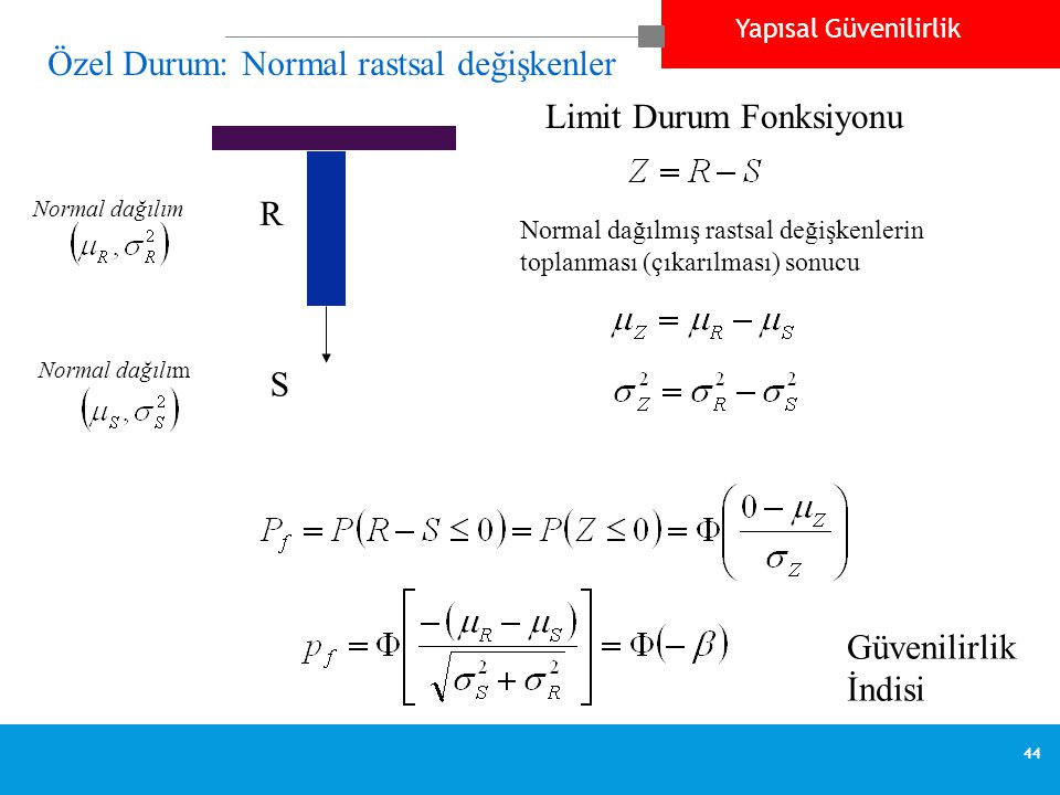 Yapısal Güvenilirlik 44 Özel Durum: Normal rastsal değişkenler S R Normal dağılım Normal dağılmış rastsal değişkenlerin toplanması (çıkarılması) sonucu Limit Durum Fonksiyonu Güvenilirlik İndisi