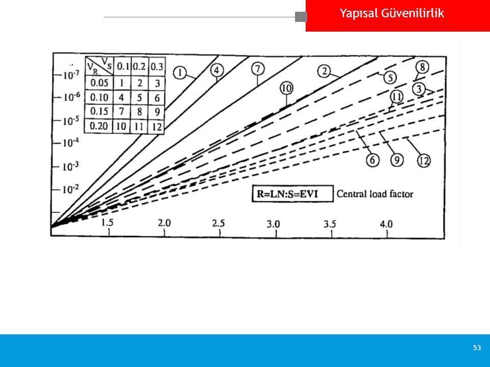 Yapısal Güvenilirlik 53 Failure probability p f versus safety factor  0