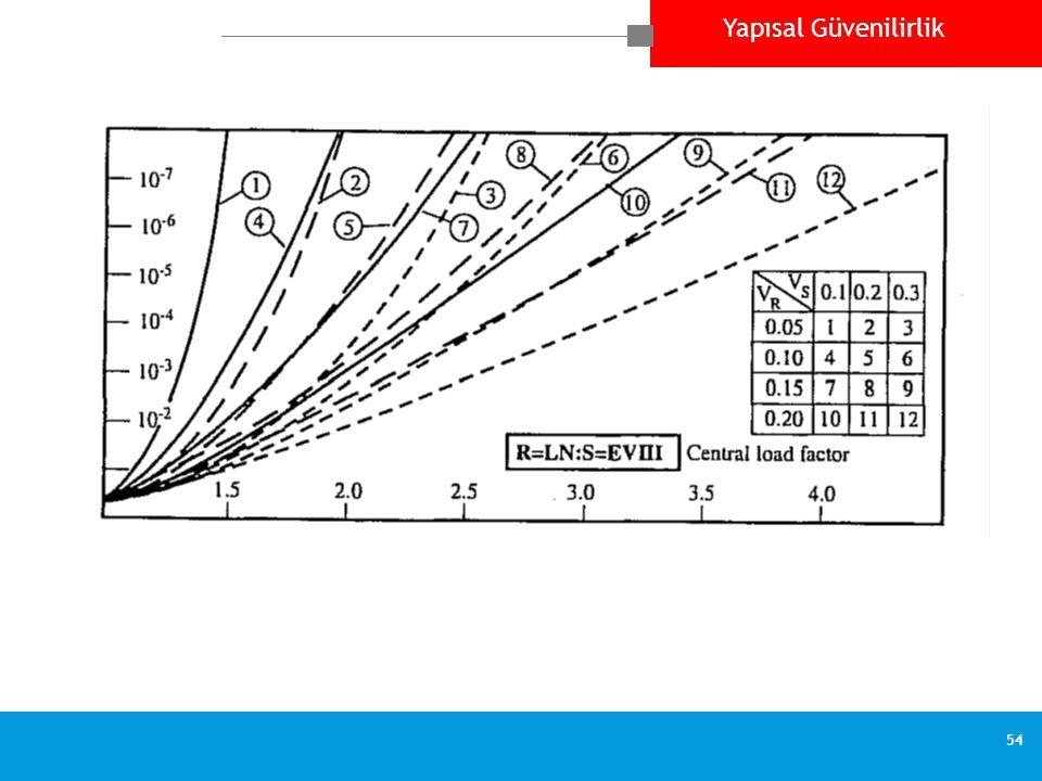 Yapısal Güvenilirlik 54 Failure probability p f versus safety factor  0