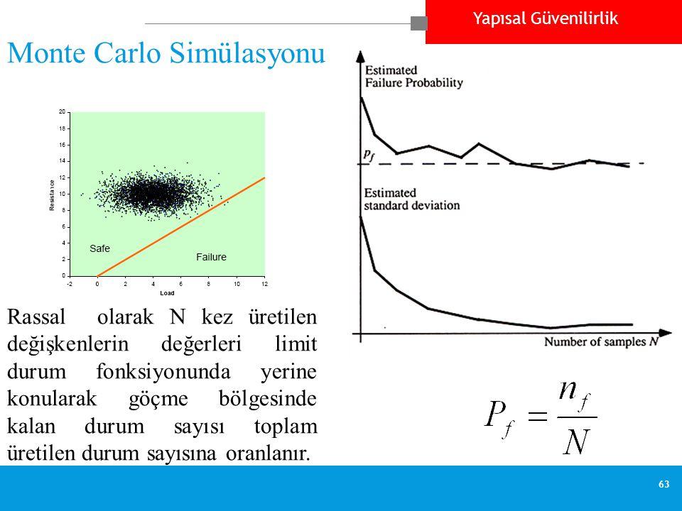 Yapısal Güvenilirlik 63 Monte Carlo Simülasyonu Rassal olarak N kez üretilen değişkenlerin değerleri limit durum fonksiyonunda yerine konularak göçme bölgesinde kalan durum sayısı toplam üretilen durum sayısına oranlanır.