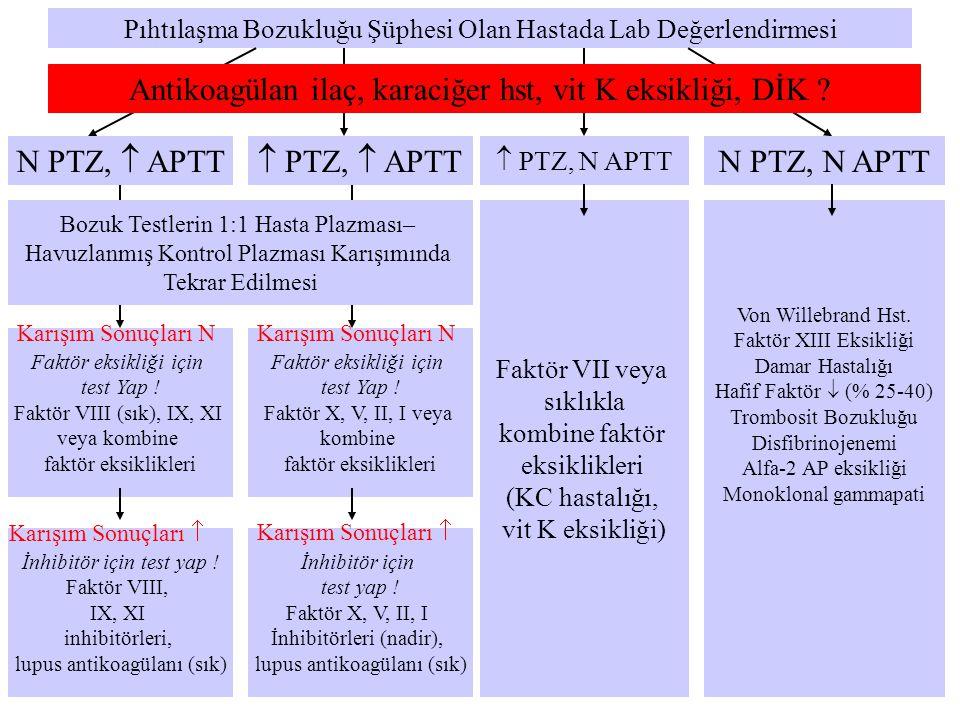  PTZ,  APTTN PTZ,  APTT Pıhtılaşma Bozukluğu Şüphesi Olan Hastada Lab Değerlendirmesi  PTZ, N APTT N PTZ, N APTT Bozuk Testlerin 1:1 Hasta Plazmas