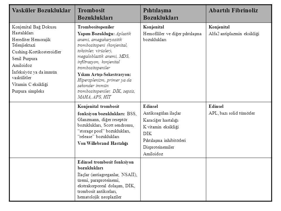 Vasküler BozukluklarTrombosit Bozuklukları Pıhtılaşma Bozuklukları Abartılı Fibrinoliz Konjenital Bağ Dokusu Hastalıkları Herediter Hemorajik Telenjie