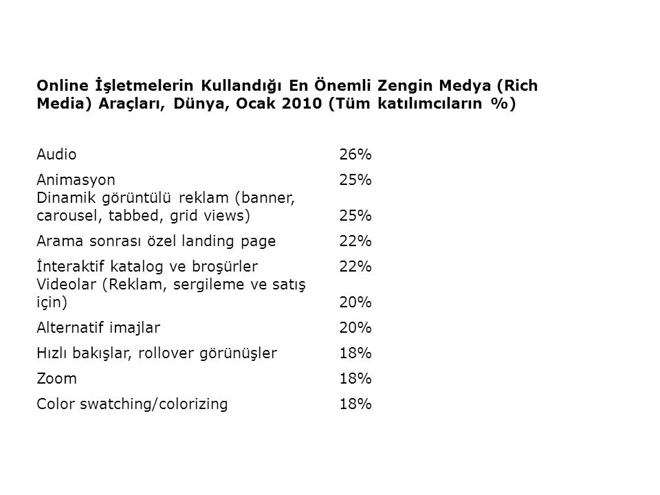 Online İşletmelerin Kullandığı En Önemli Zengin Medya (Rich Media) Araçları, Dünya, Ocak 2010 (Tüm katılımcıların %) Audio26% Animasyon25% Dinamik görüntülü reklam (banner, carousel, tabbed, grid views)25% Arama sonrası özel landing page22% İnteraktif katalog ve broşürler22% Videolar (Reklam, sergileme ve satış için)20% Alternatif imajlar20% Hızlı bakışlar, rollover görünüşler18% Zoom18% Color swatching/colorizing18%