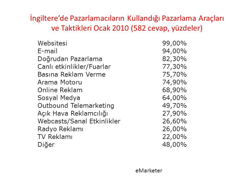Websitesi99,00% E-mail94,00% Doğrudan Pazarlama82,30% Canlı etkinlikler/Fuarlar77,30% Basına Reklam Verme75,70% Arama Motoru74,90% Online Reklam68,90% Sosyal Medya64,00% Outbound Telemarketing49,70% Açık Hava Reklamcılığı27,90% Webcasts/Sanal Etkinlikler26,60% Radyo Reklamı26,00% TV Reklamı22,00% Diğer48,00% İngiltere'de Pazarlamacıların Kullandığı Pazarlama Araçları ve Taktikleri Ocak 2010 (582 cevap, yüzdeler) eMarketer
