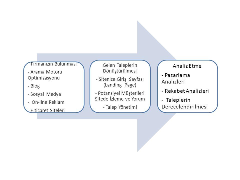 Firmanızın Bulunması - Arama Motoru Optimizasyonu - Blog - Sosyal Medya - On-line Reklam - E-ticaret Siteleri Gelen Taleplerin Dönüştürülmesi - Sitenize Giriş Sayfası (Landing Page) - Potansiyel Müşterileri Sitede İzleme ve Yorum - Talep Yönetimi Analiz Etme - Pazarlama Analizleri - Rekabet Analizleri - Taleplerin Derecelendirilmesi