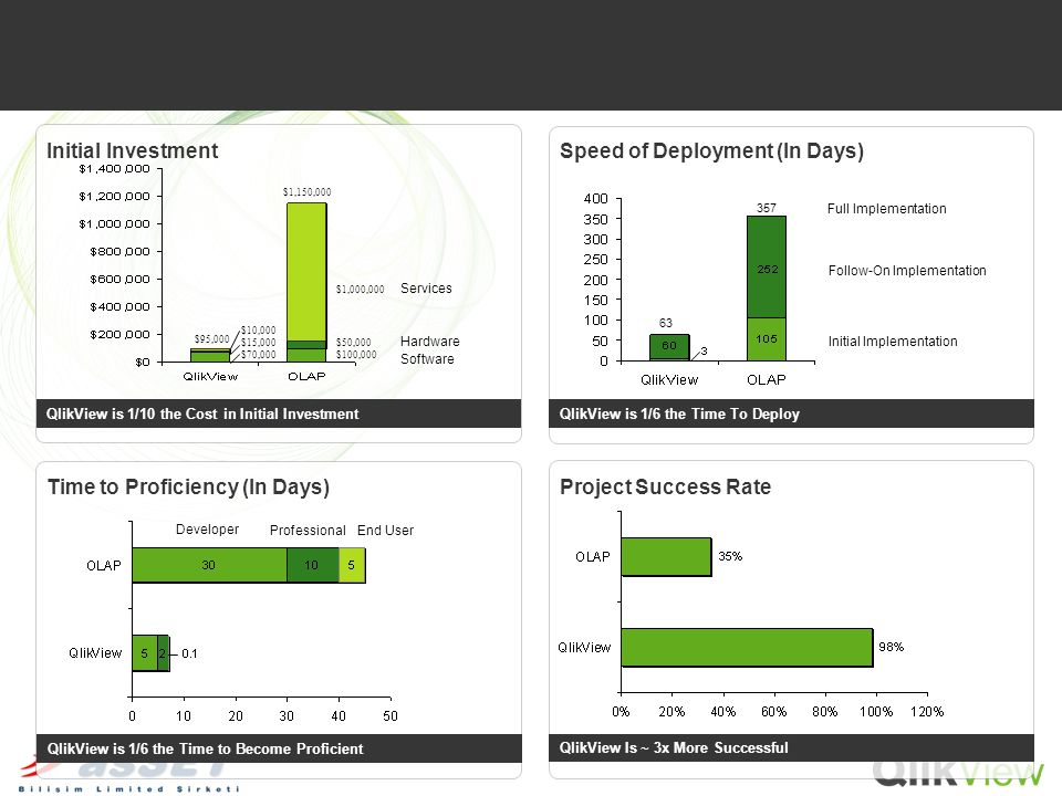 QlikView Is ~ 3x More Successful QlikView is 1/6 the Time to Become Proficient QlikView is 1/6 the Time To Deploy Initial InvestmentSpeed of Deploymen