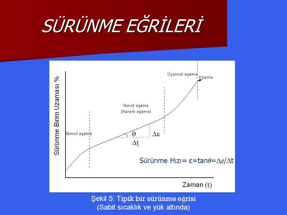 Şekil 5: T ipik bir sürünme e ğ risi (Sabit sıcaklık ve yük altında) Sürünme Hızı= ε=tan  =  /  t